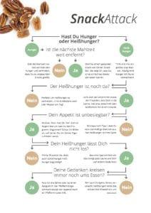 Grafik zeigt Unterschied zwischen Heißhunger und Hunger